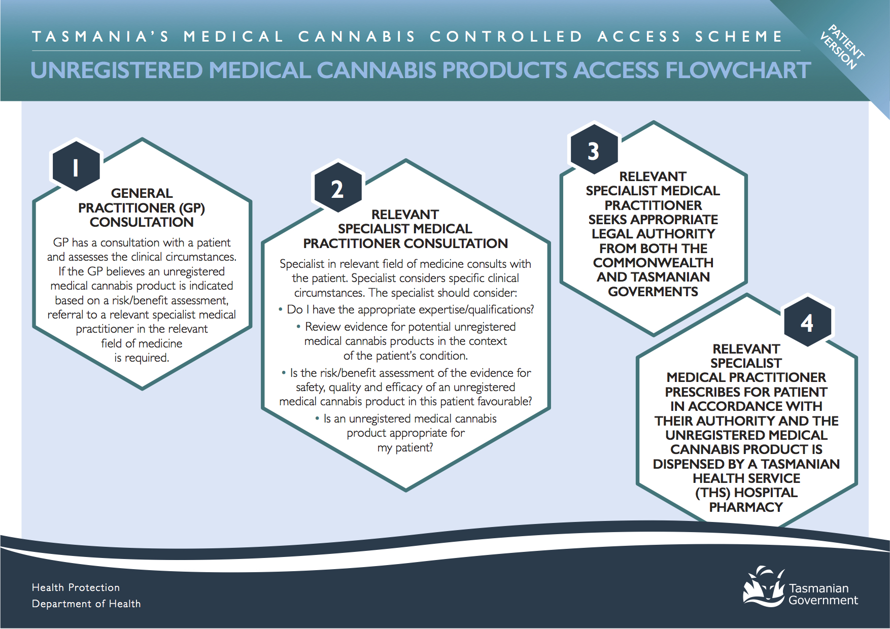 Medical_Cannabis_-_Controlled_Access_Scheme_-_Flow_Charts_-_For_Patients