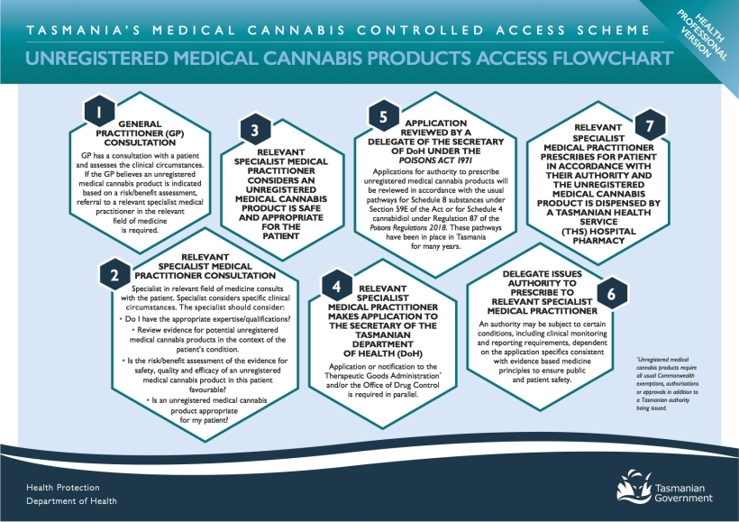 Medical_Cannabis_Controlled_Access_Scheme_-_Flow_Charts_-_Health_Professional